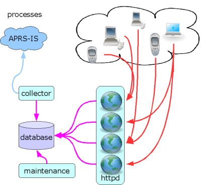 aprs.fi process diagram